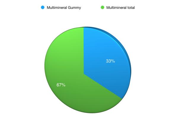gummy multimineral market